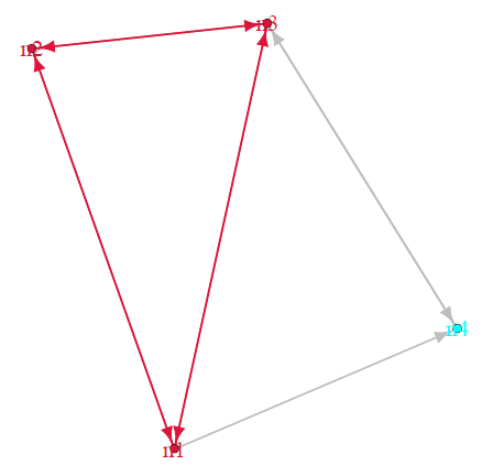 How to plot a network subgraph on a network graph using R | Getting
